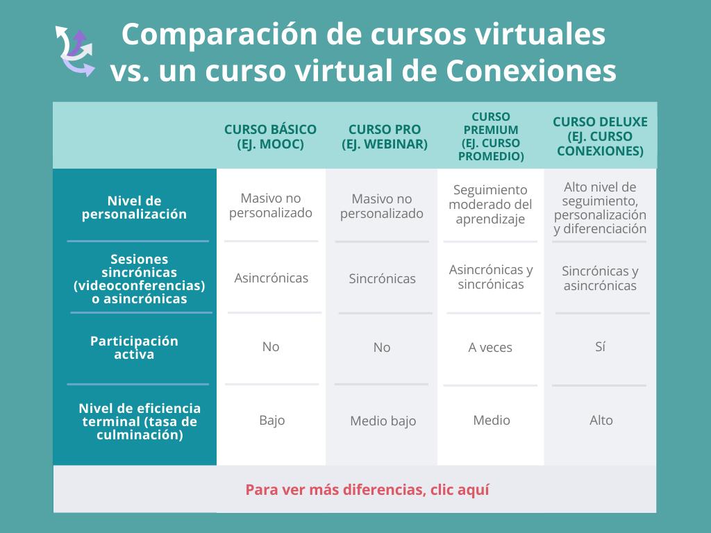 comparación general cursos conexiones