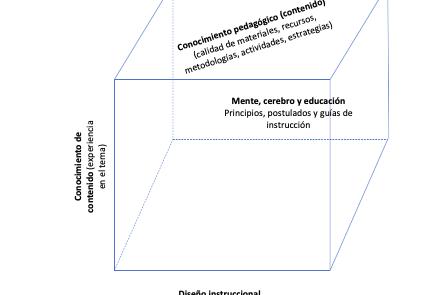 pedagogia y diseño instruccional